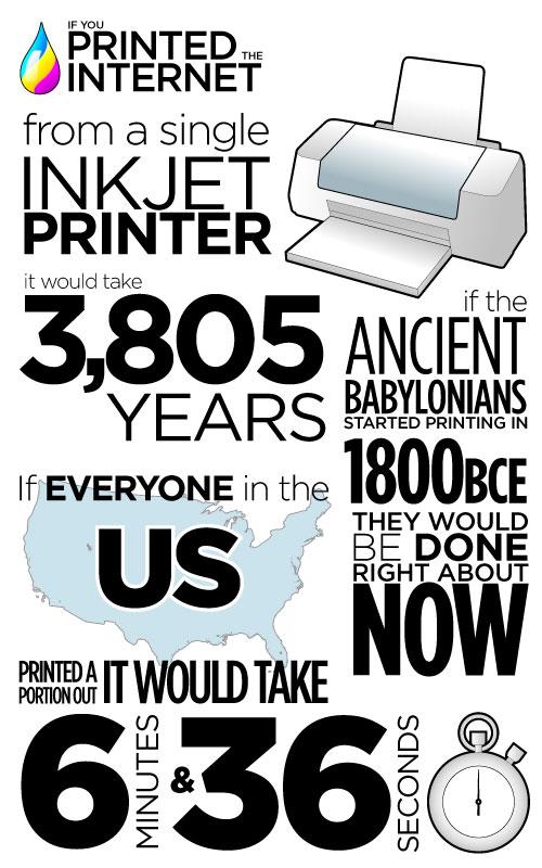 인터넷을 잉크젯 프린터로 인쇄할 때 걸리는 시간