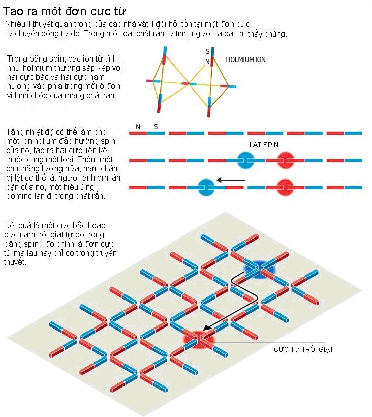 Thí nghiệm đơn cực từ tại CERN có thể viết lại các định luật vật lí