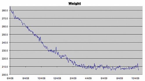 Weight Log 10/17/2009