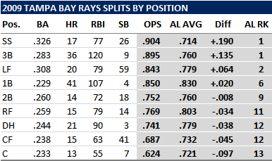 A Look At Where Rays Can Upgrade This Off-Season