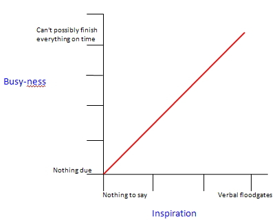 Busy-ness vs. Inspiration Ration