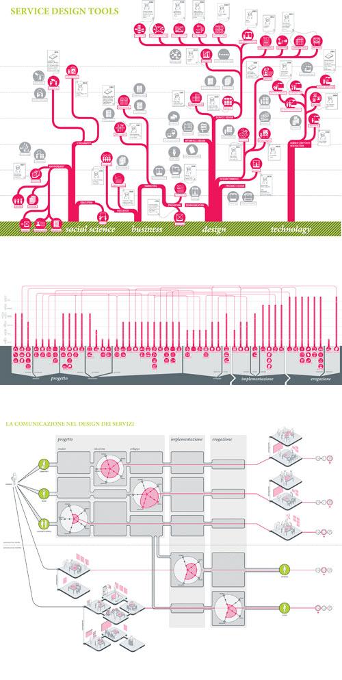 mapas del proyecto Service Design Tools