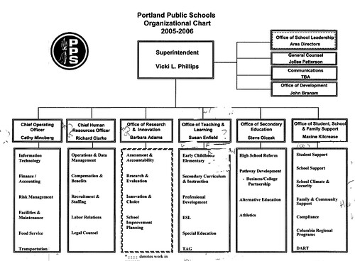 PPS Org Chart 2005