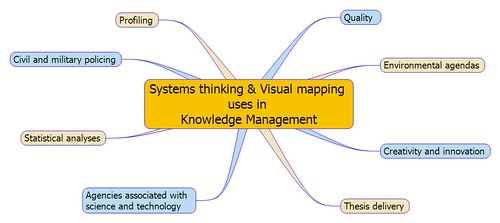 Systems thinking & Visual mapping uses in Knowledge Management2