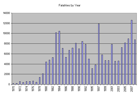 Global Terrorism Fatalities by Year