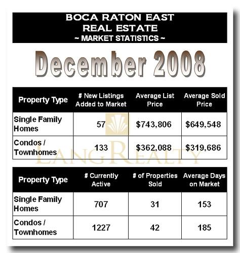 Boca Raton East Market Statistics December 2008