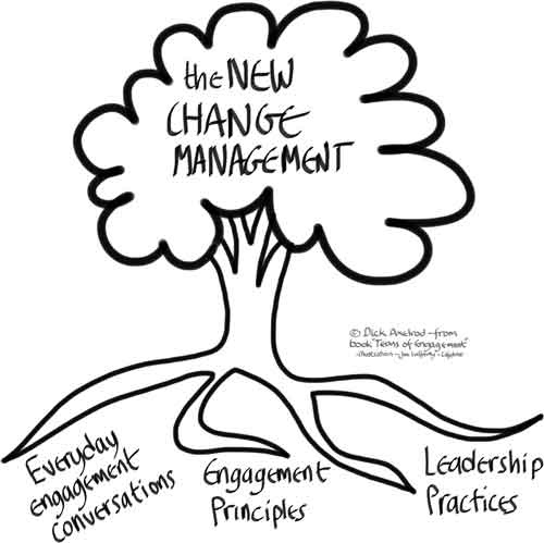 the-new-change-management-tree