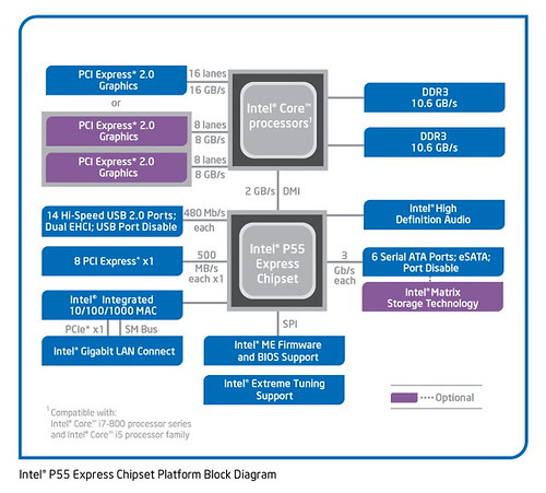 Intel P55 Express Chipset Arch