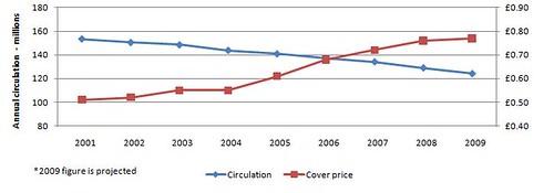 Newspapers total circulation 2001-9