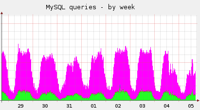 MySQL Queries halved by quadrupling caching refresh rate