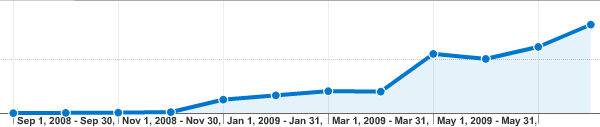 Google Analytics for Windows NT Users on my Blog