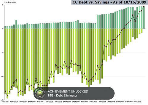 CC Debt vs. Savings (10/16/2009)