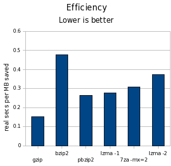 compress-efficiency