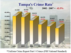 graph showing declining rates of crime in Tampa