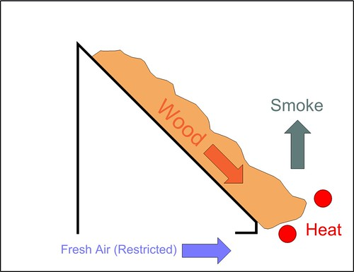 Smoke Gen Principle