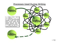 poster for writing processes
