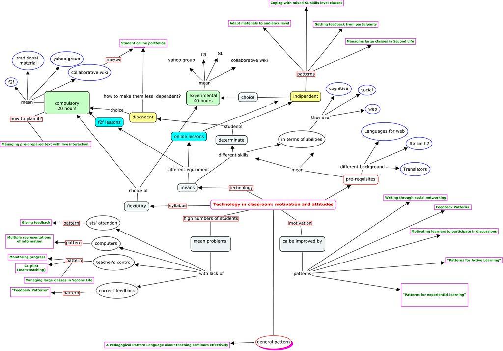 Design Patterns Project / Scenario Example 2