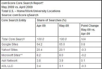 table of search engine market share May 2009