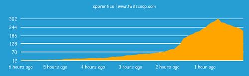 Apprentice trend (via twitscoop)