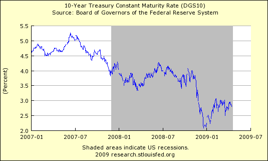10 Year Treasury Interest Rate Chart 418