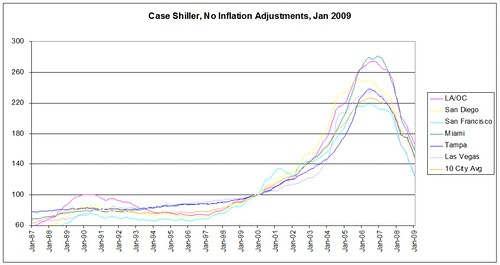 Case Shiller Jan 2009 no infl adj