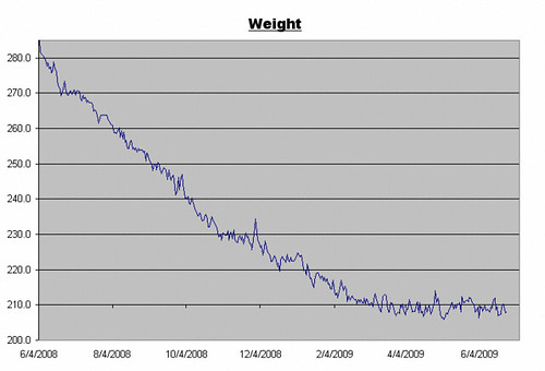 Weight Log for June 26, 2009