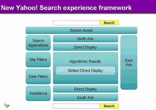 Yahoo Search Framework