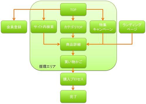 ECサイト基本構造