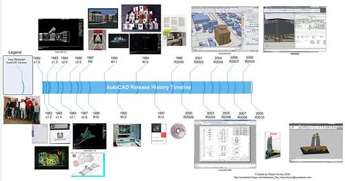 AutoCAD Timeline V1 to R2009