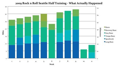 2009 Rock n Roll Seattle Half Training - What Actually Happened