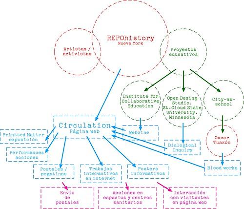Sociograma REPOhistory