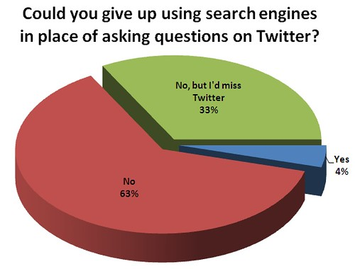 Could you give up using search engines in place of asking questions on Twitter?