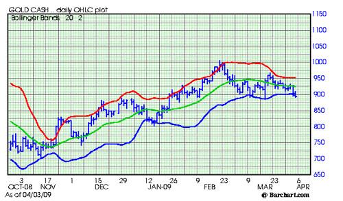 Gold Cash Chart 405