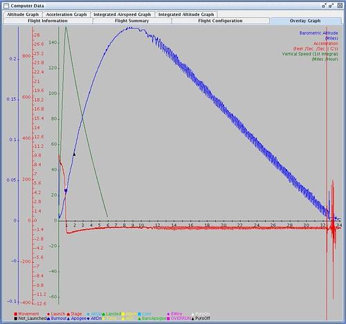 computer crash spin failure flight graph motors rocket dual launch lunar outboard tpc freefall readout nar blastoff snowranch gwiz lunarorg h128 i200 hcx brighthawk notthedow straponvideo tpcu1 tpcu1l3 tpcu1l4