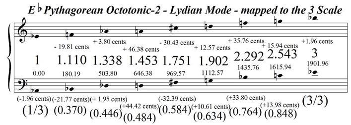 EFlatPythagoreanOctotonic-2LydianModeMappedToTheTriative