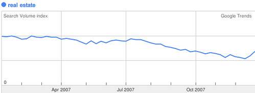 2007 real estate google trend