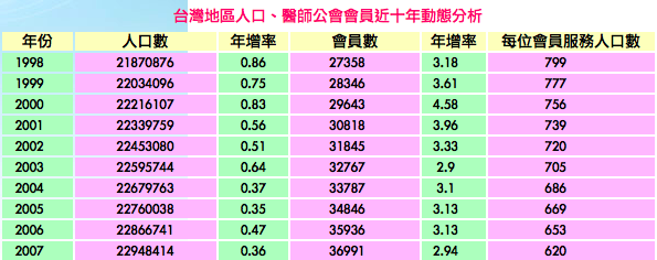 台灣近年人口醫師比