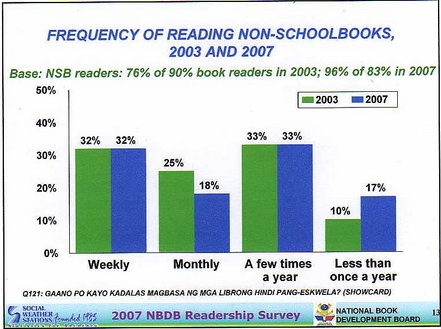 frequency of reading