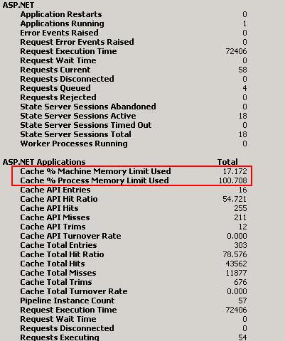 IIS worker process: Cache % Process Memory Used is more than 100