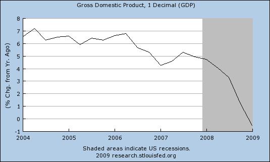 GDP Pecent Change 429