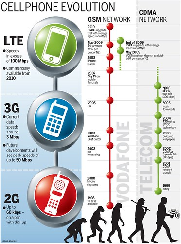CellphoneEvolution-NZHerald020509.jpg