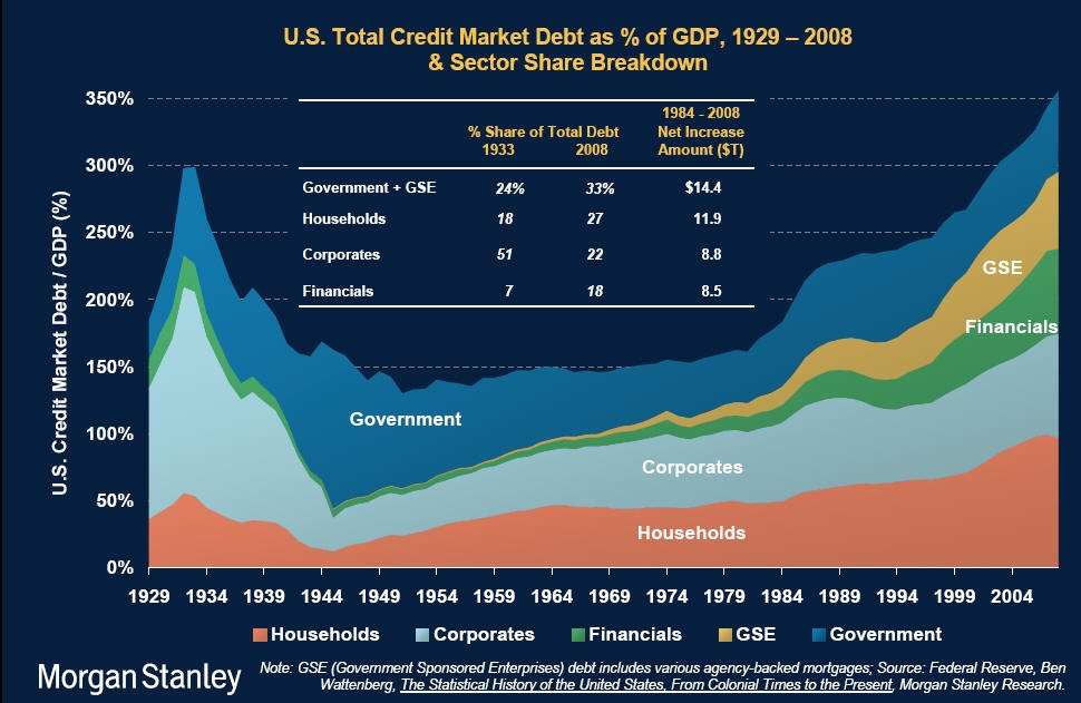 The composition of American debt, over time