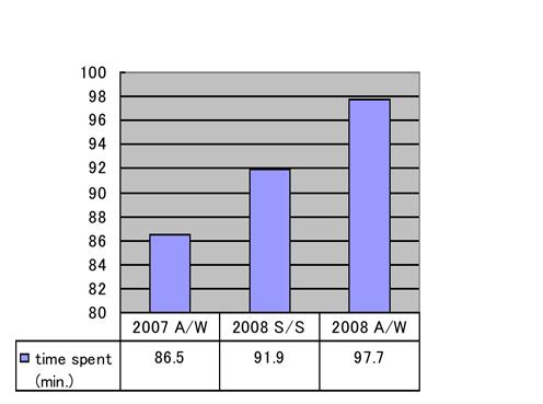 mobile internet minutes per day JPG