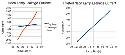 Neon Lamp Leakage Current