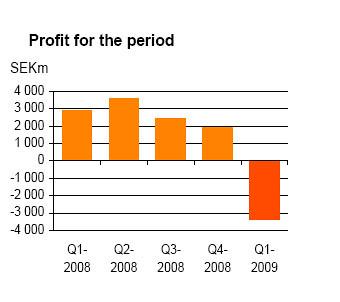 Swedbank quarterly results