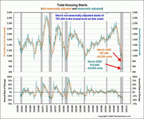 total-housing-starts