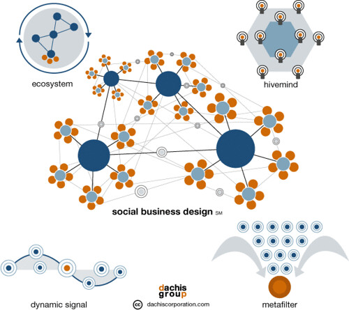 Social Business Design / David Armano