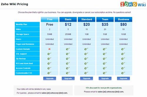 zoho-wiki-pricing.gif