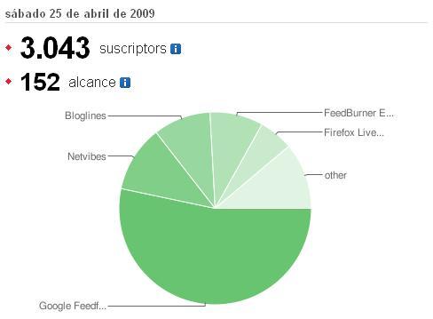 Gaussianos alcanza los 3000 suscriptores a su feed