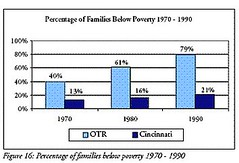 changes in rate of OTR poverty 1970-1990 (by: City of Cincinnati)